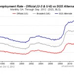 """Was Jack Welch Right on Twitter? Are Unemployment Numbers """"Unbelievable""""?"""