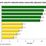 State Employment and Unemployment Rates- September 2012