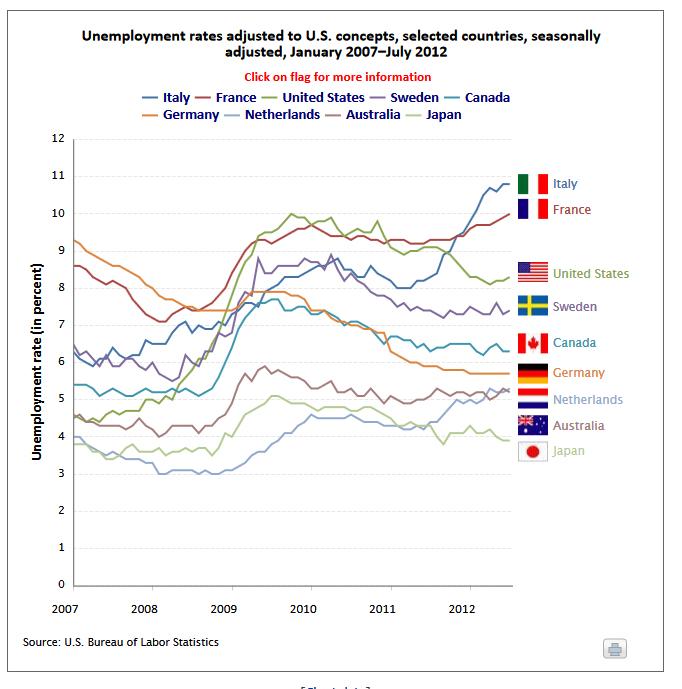 worldwide unemployment rates