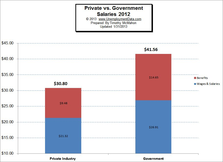 Private vs Government Salaries