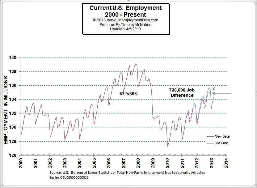 Fudged Employment Numbers