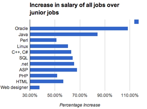 Increase in Salary over Junior