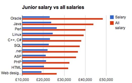 Junior Salaries