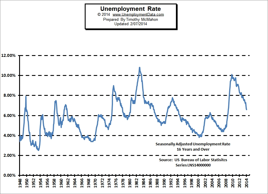 unemployment_rate_Jan_2014