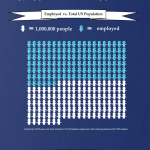 February's US Unemployment Statistics [Infographic]