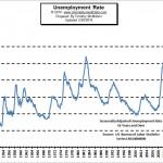 Unemployment April 2014