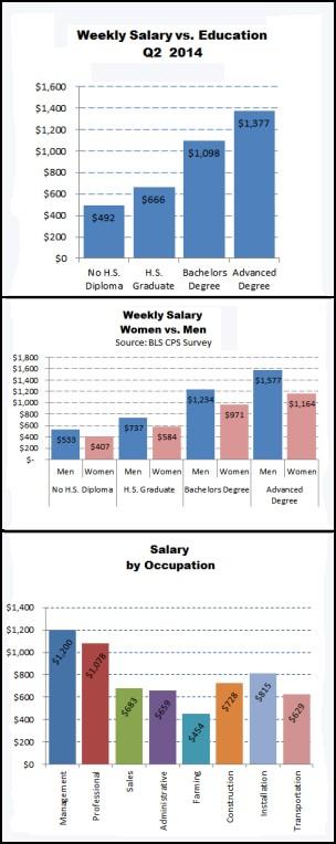 Salary Factors