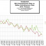 September BLS Unemployment Numbers Differ Vastly from Gallup