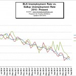 BLS Releases August Unemployment: 6.1% Down from 6.2% in July