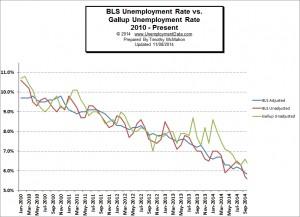 BLS vs Gallup Unemployment