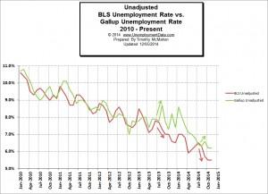 BLS_vs_Gallup_Unemployment_2_Nov2014