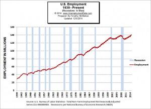 Employment-1939-2014_Nov-a