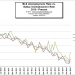 BLS vs Gallup Unemployment Rates
