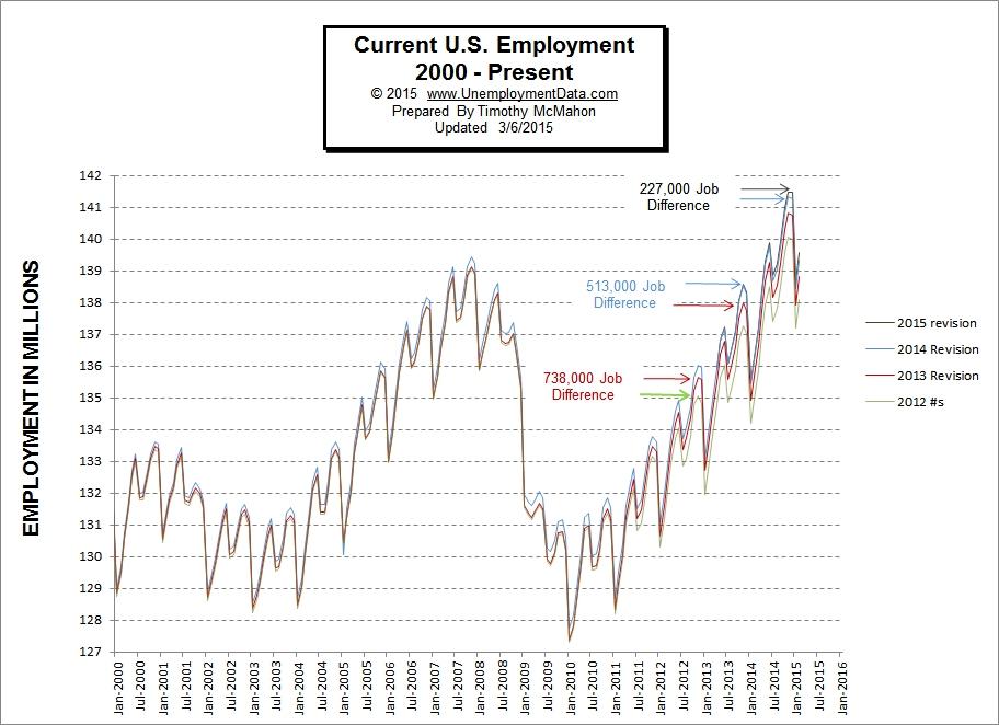 Employment February 2015