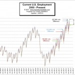 BLS Releases Unemployment Rates for April