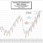 U.S. Employment-2000- May 2015