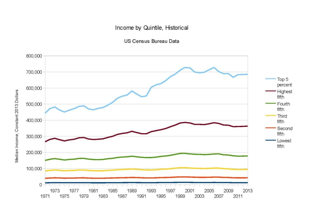 Income by Quintile