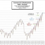 Employment July 2015