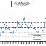 August Unemployment Down