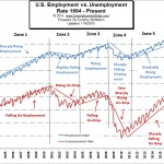 Employment compared to Unemployment