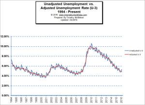 Adj vs unadj unemployment rate Feb 2016