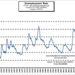 February Unemployment Flat