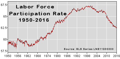 Labor Force Participation Rate 1950-Feb2016