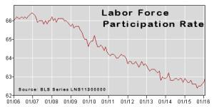 Labor Force Participation Rate Feb-2016
