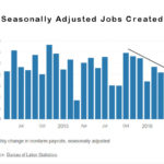 BLS Monthly Employment Report for April