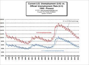 U3vsU6 UnemploymentRate-May2016