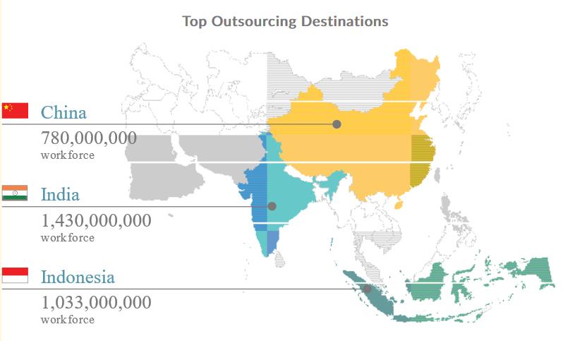 Outsourcing Destinations