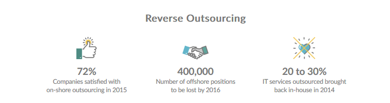 Reverse Outsourcing