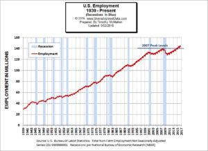 Employment Levels 1939-2016