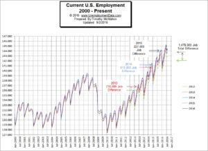 Employment-2000-2016Aug