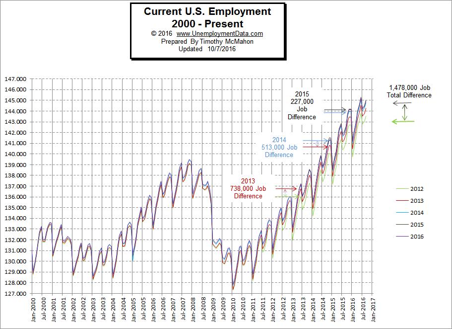 employment-2000-2016-sept