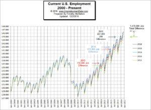 U.S. Employment Chart 2000-2015