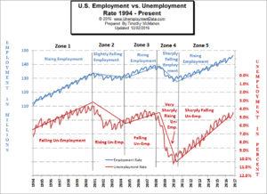Employment vs. Unemployment