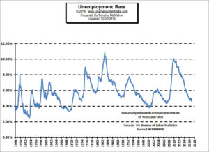 Unemployment Rate Chart November 2016