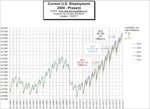 Employment Chart January -2017