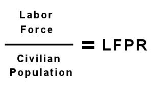 Current Labor Force Participation Rate