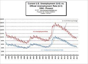 Unemployment U6 vs U3