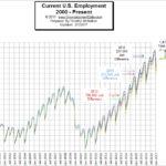 U.S. Employment Chart