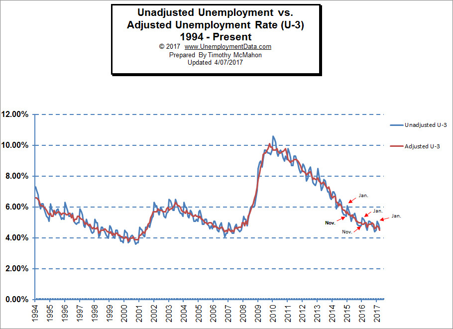 Adjusted vs Unadjusted Unemployment Chart