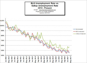 BLS vs Gallup Unemployment Comparison