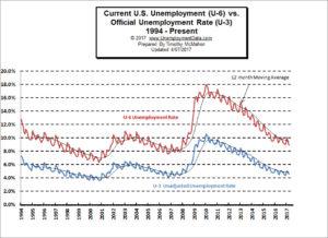 U3 vs U6 Unemployment