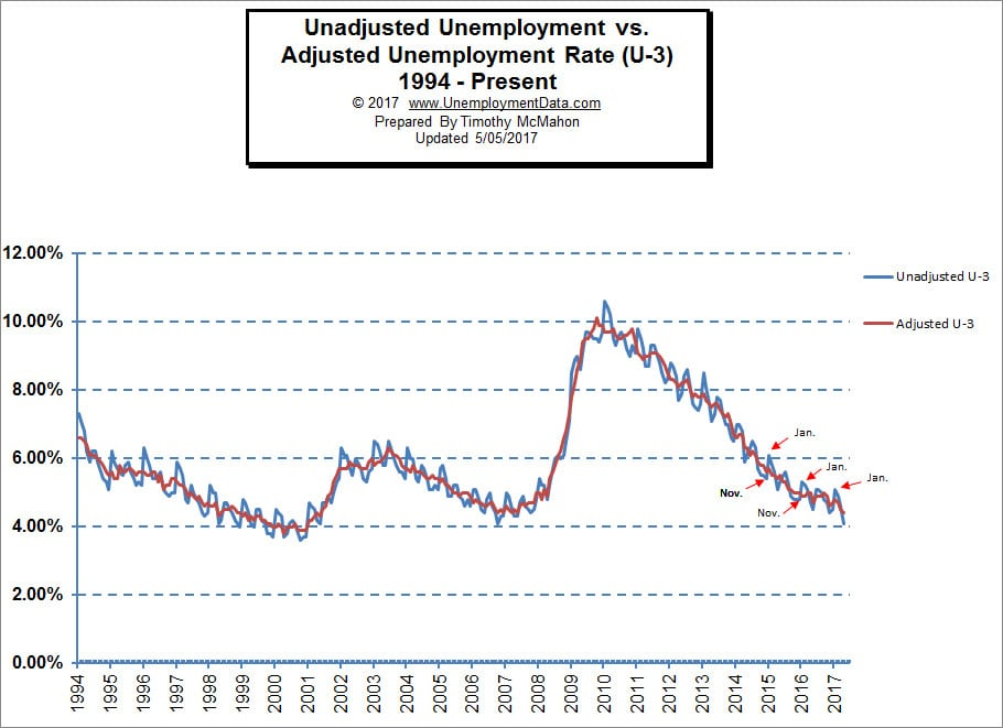 Adjusted vs Unadjusted Unemployment