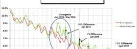 BLS vs Gallup