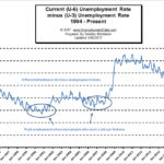 "Why the U.S. Isn't at ""Full Employment"" Yet"
