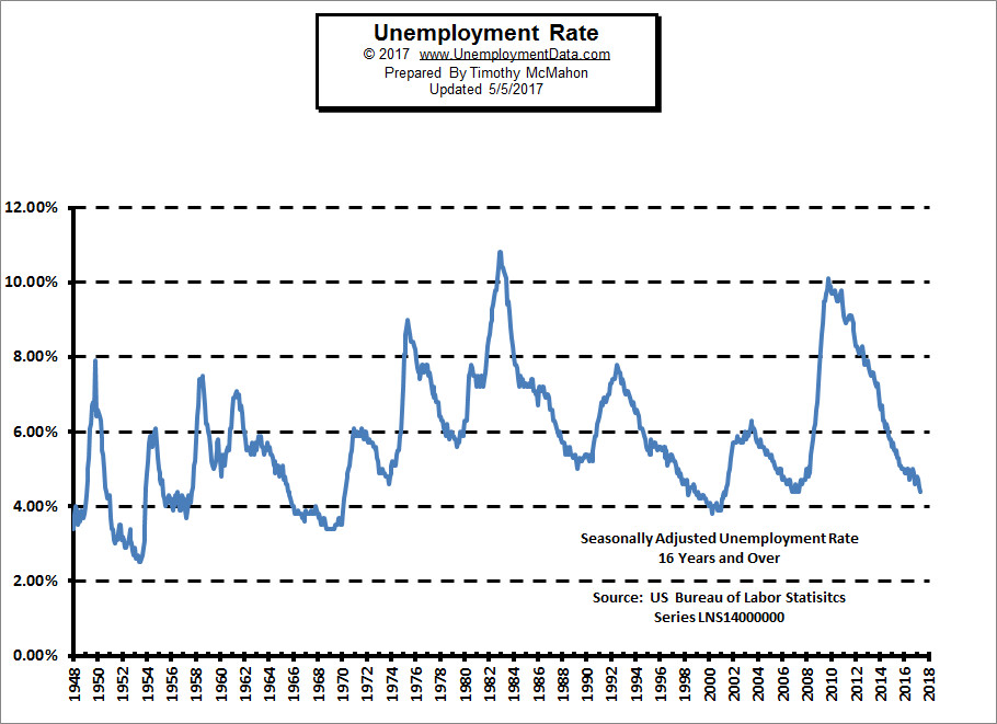 Seasonally Adjusted Unemployment Rate Chart 1948-present