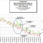 Comparing Bureau of Labor Statistics Unemployment Numbers to an Independent Source